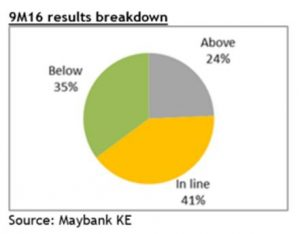 Maybank Research 9M16